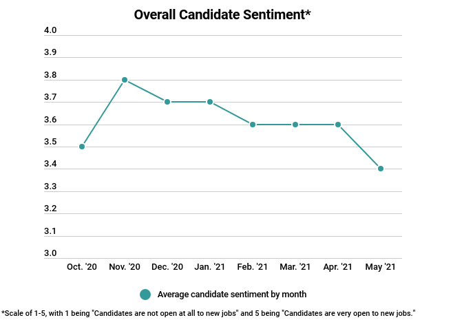 candidate sentiment may