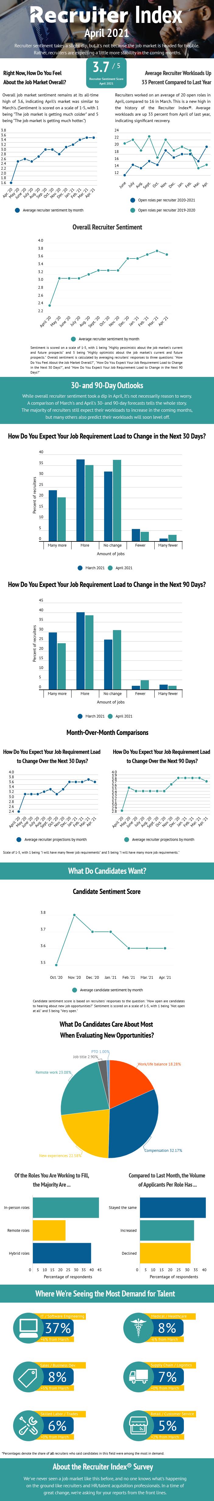Recruiter Index April 2021 Infographic
