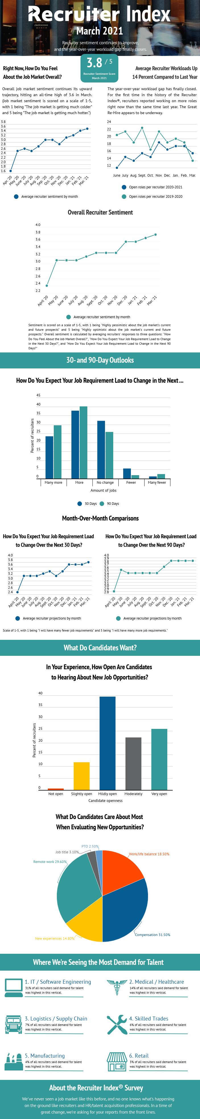 recruiter-index-infographic-march-2021