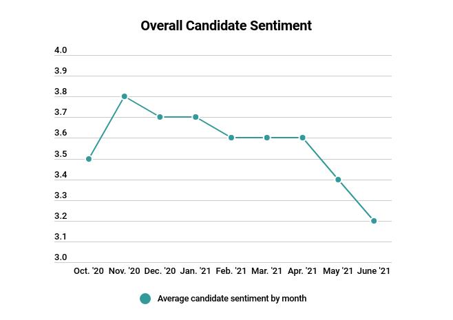 June Candidate Sentiment