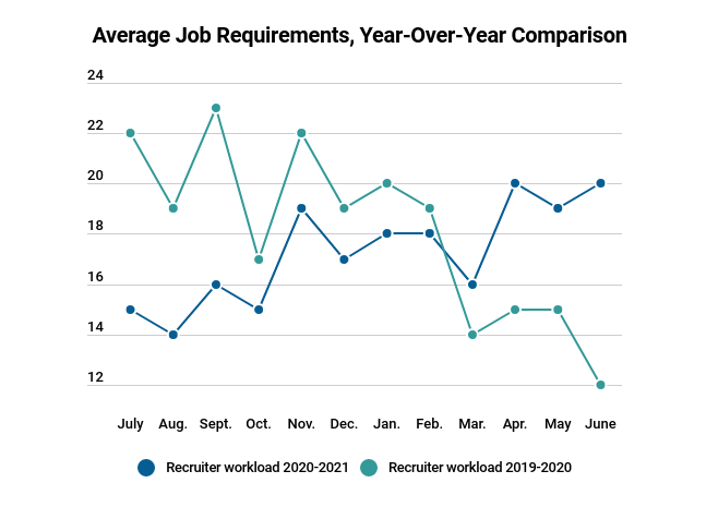 June Average Workloads