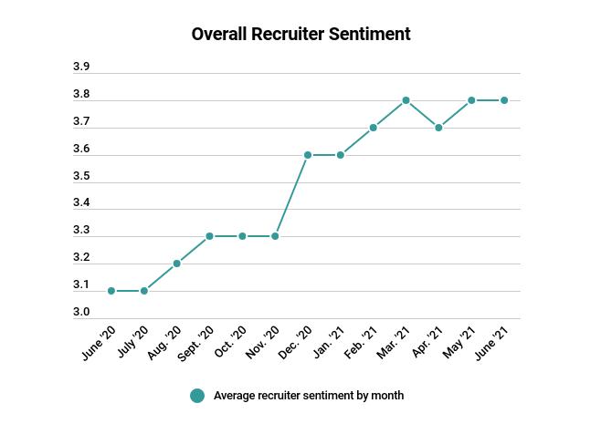 June Recruiter Sentiment