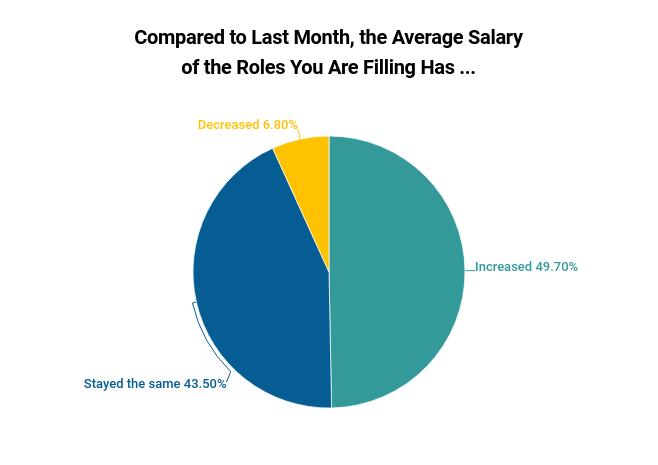 June Average Salaries